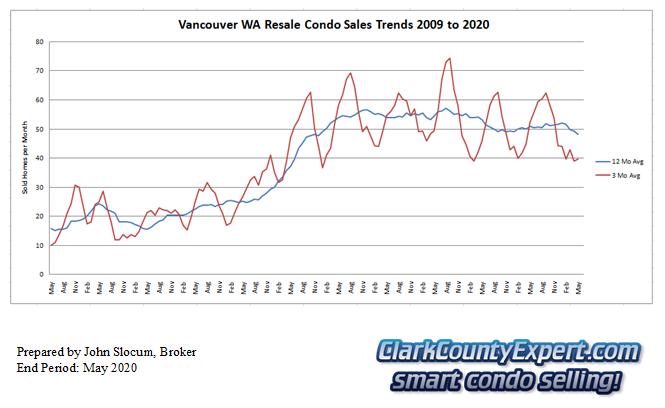 Vancouver Washington Condo Sales May 2020 - Units Sold