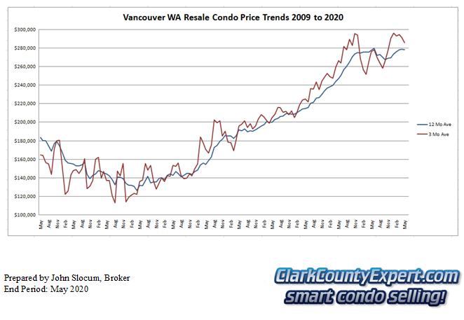 Vancouver WA Condo Sales May 2020 - Average Sales Price Trends