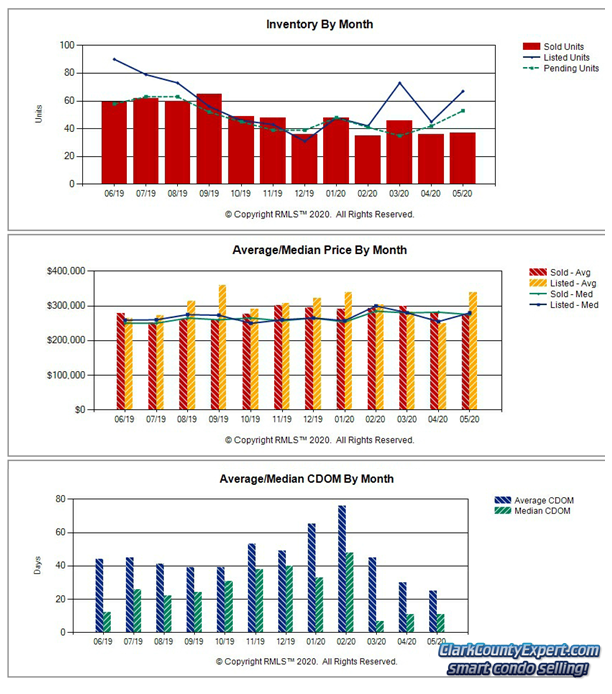 Charts of Vancouver WA Condo Sales Trends in May 2020