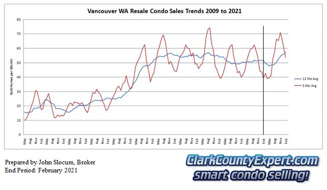Vancouver Washington Condo Sales February 2021 - Units Sold