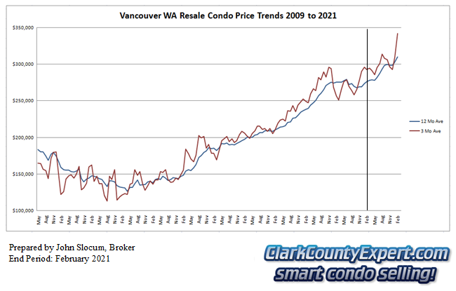 Vancouver WA Condo Sales February 2021 - Average Sales Price Trends