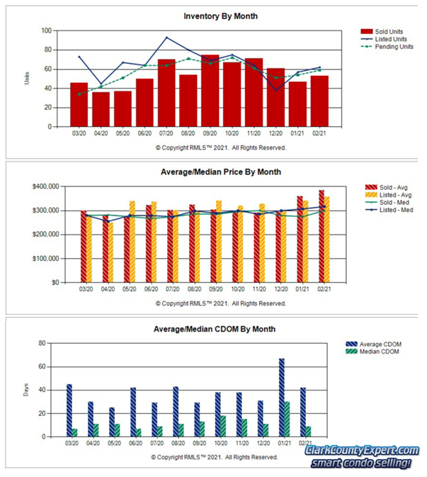 Charts of Vancouver WA Condo Sales Trends in February 2021