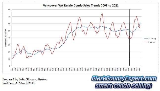 Vancouver Washington Condo Sales March 2021 - Units Sold