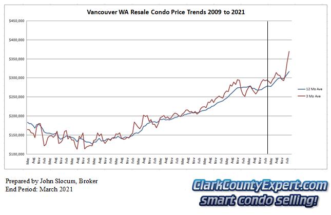 Vancouver WA Condo Sales March 2021 - Average Sales Price Trends