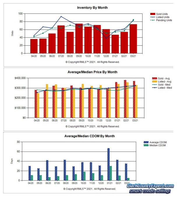 Charts of Vancouver WA Condo Sales Trends in March 2021