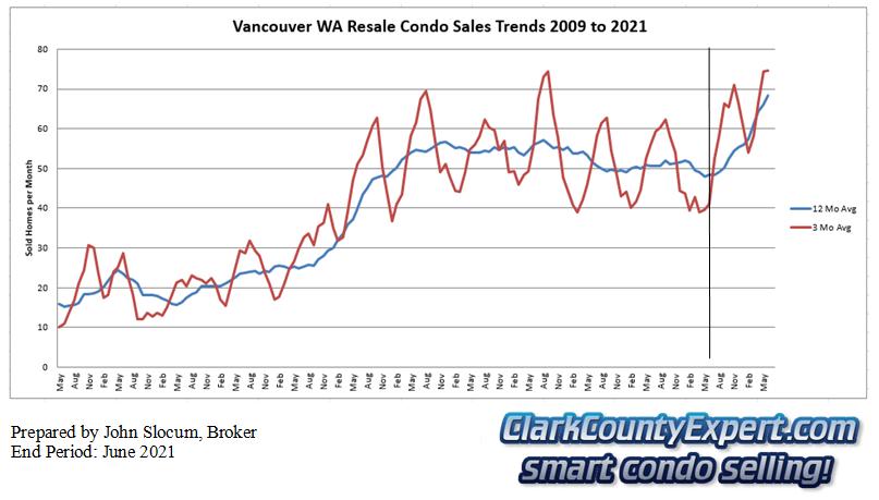 Vancouver Washington Condo Sales June 2021 - Units Sold