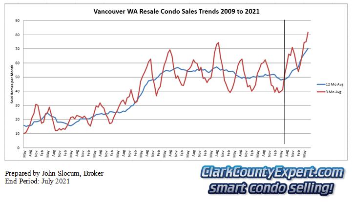 Vancouver Washington Condo Sales July 2021 - Units Sold
