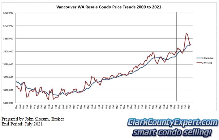 Vancouver WA Condo Sales July 2021 - Average Sales Price Trends