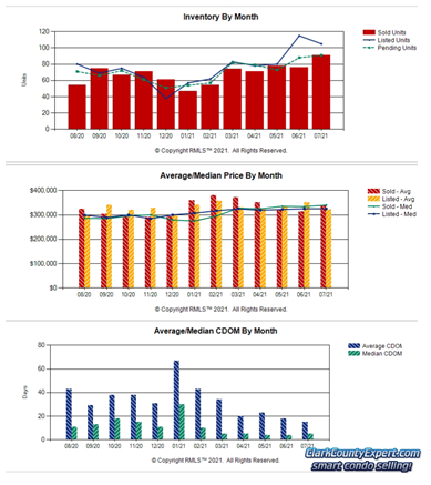 Charts of Vancouver WA Condo Sales Trends in July 2021
