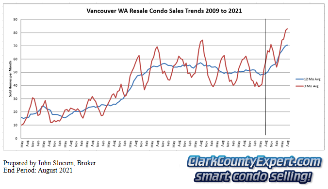 Vancouver Washington Condo Sales August 2021 - Units Sold