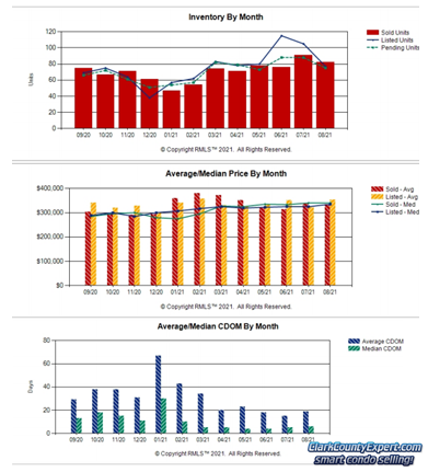 Charts of Vancouver WA Condo Sales Trends in August 2021