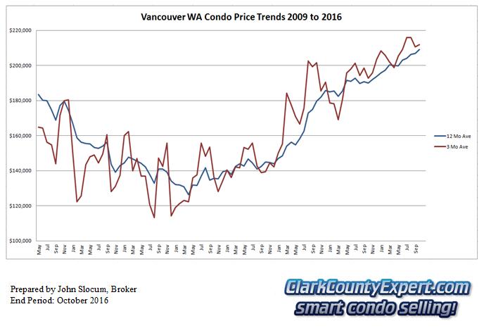 Vancouver WA Condo Sales October 2016 - Average Sales Price Trends