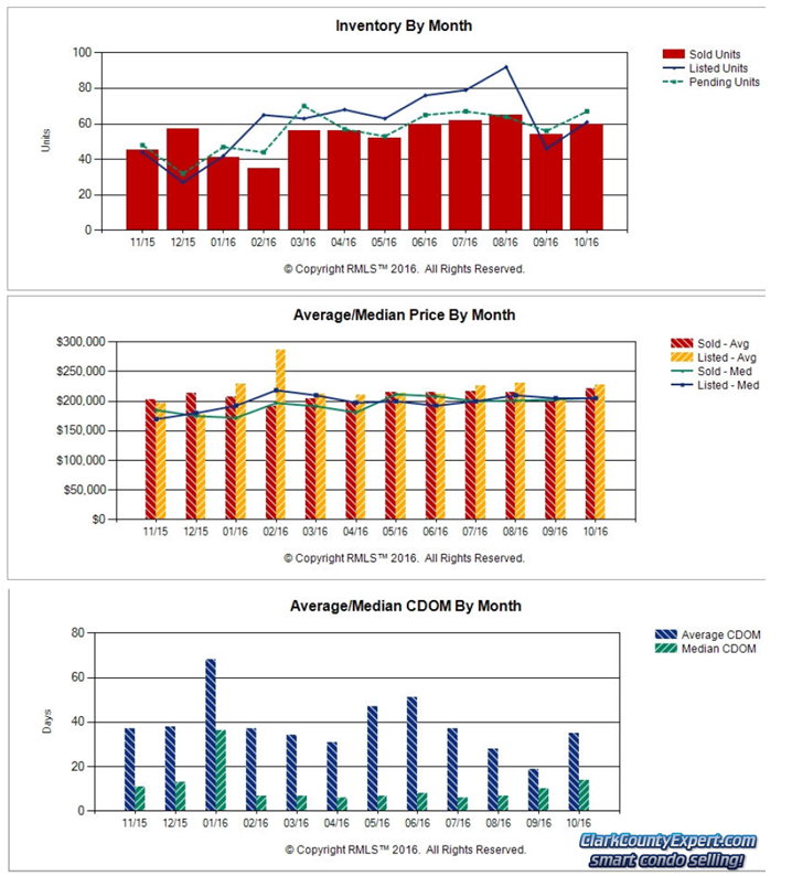 Charts of Vancouver WA Condo Sales Trends in October 2016