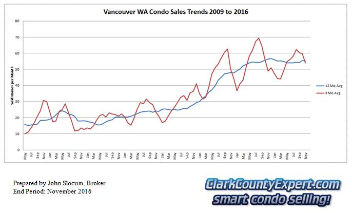Vancouver Washington Condo Sales November 2016 - Units Sold