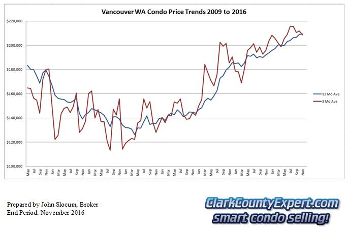 Vancouver WA Condo Sales November 2016 - Average Sales Price Trends