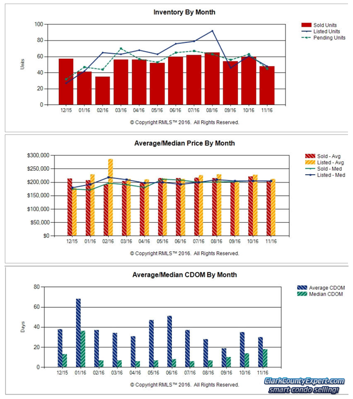 Charts of Vancouver WA Condo Sales Trends in November 2016