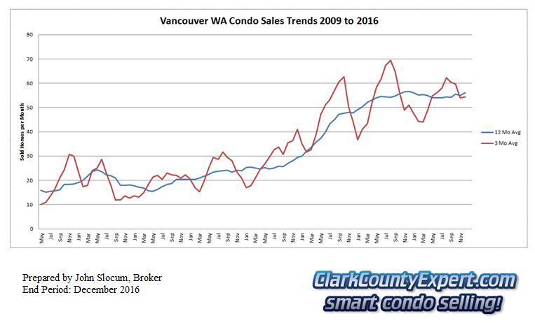 Vancouver Washington Condo Sales December 2016 - Units Sold