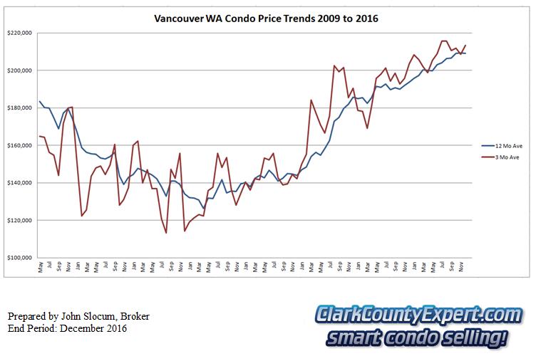Vancouver WA Condo Sales December 2016 - Average Sales Price Trends