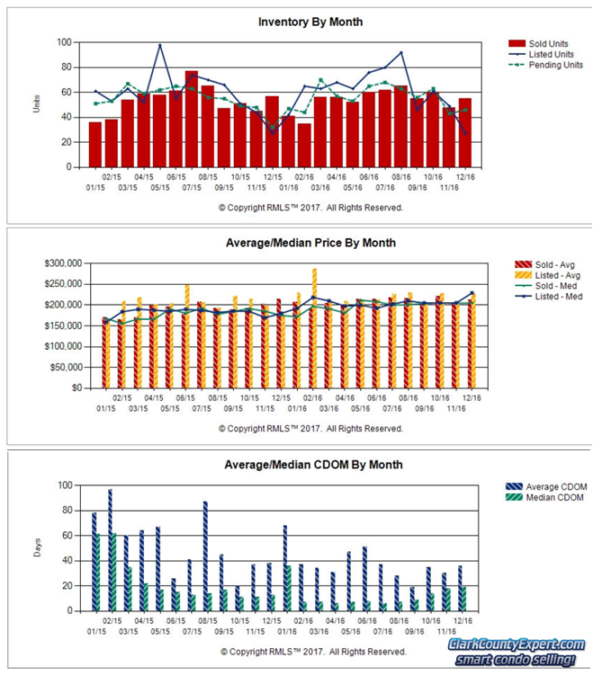 Charts of Vancouver WA Condo Sales Trends in December 2016