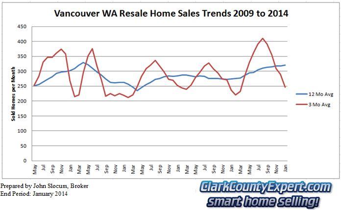 Vancouver wa real estate market report january 2014 - Immense maison vacances new york ss mm design ...