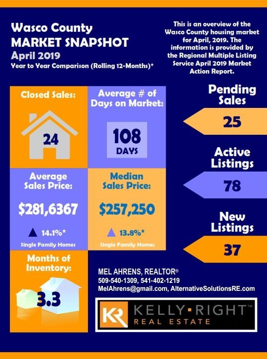 Wasco County April 2019 Real Estate Market Snapshot