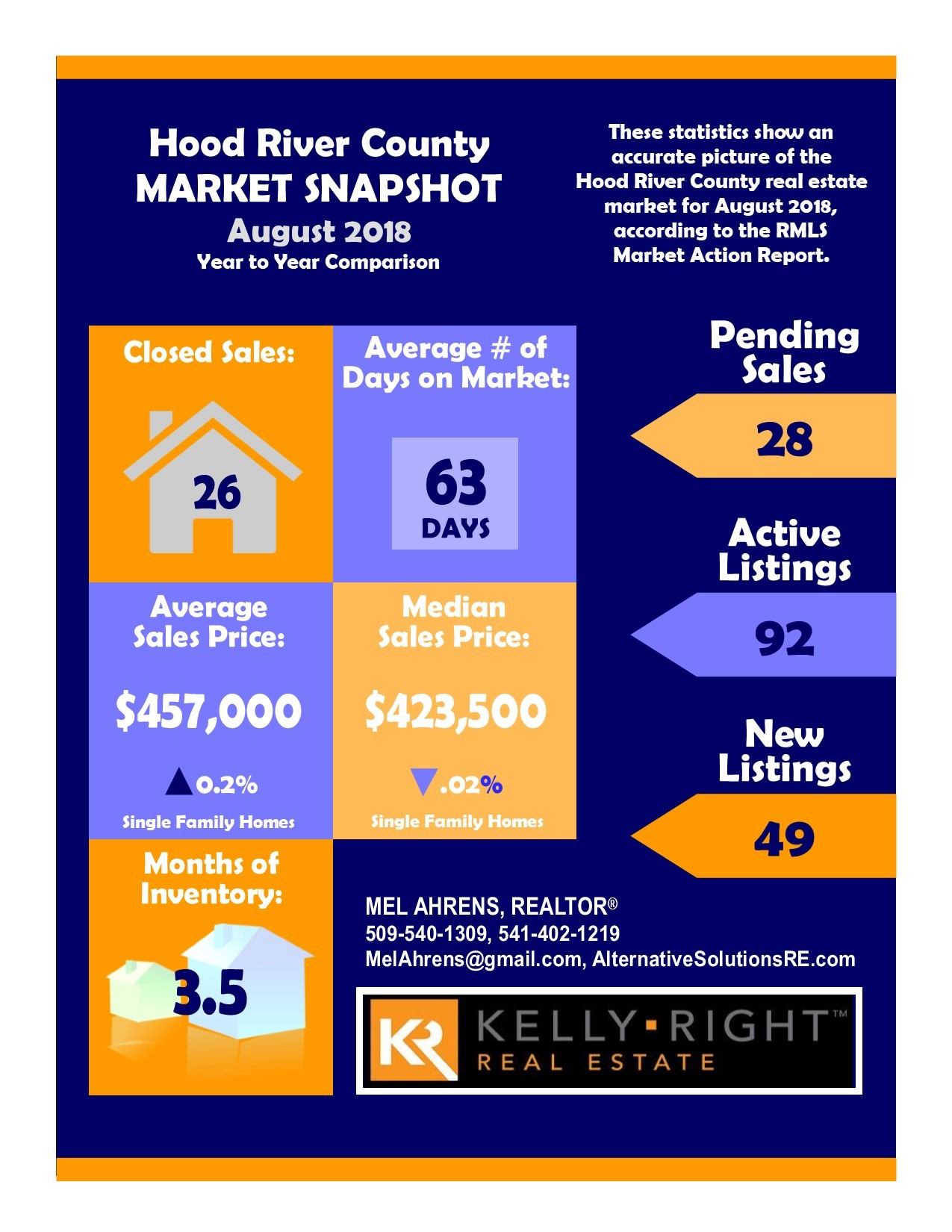 Hood River County Real Estate Market Report August 2018 Infographic