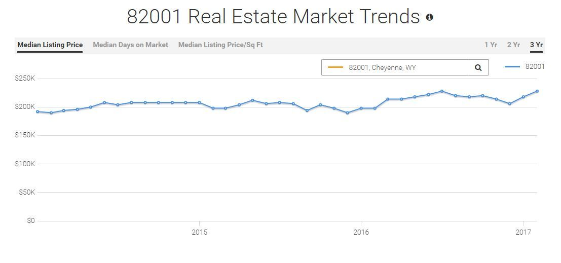 Real Estate Trends for Cheyenne Wyoming for April 2017, zip code 82001