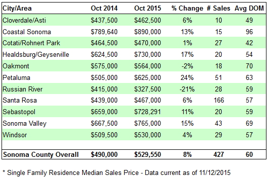 Sonoma County Home Sales - October 2015