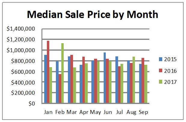 sale price by month