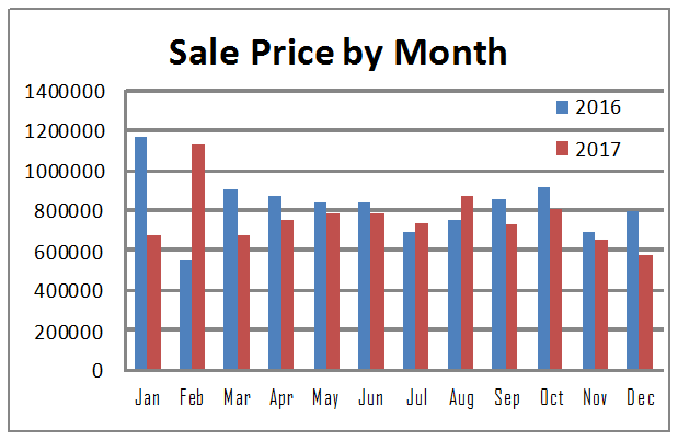 sale price by month in 2017 vs 2016 wilton