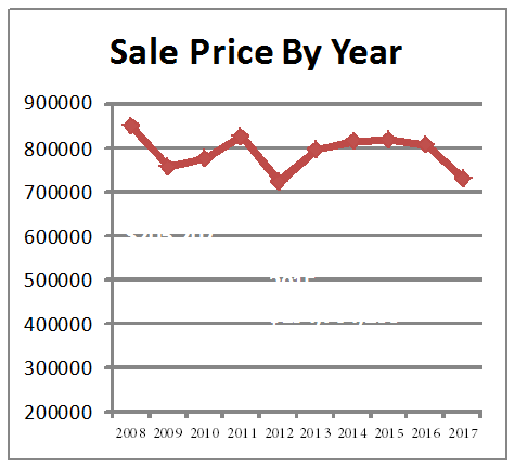 sale price by year