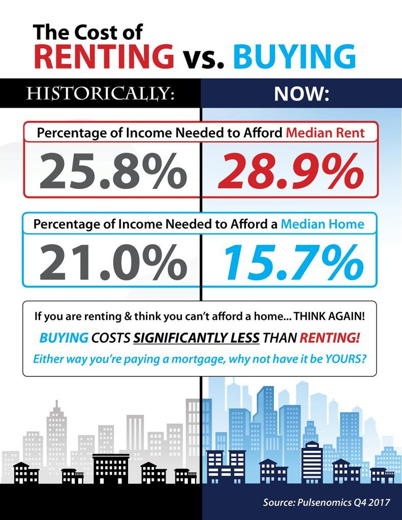 RENTING VS  OWNING