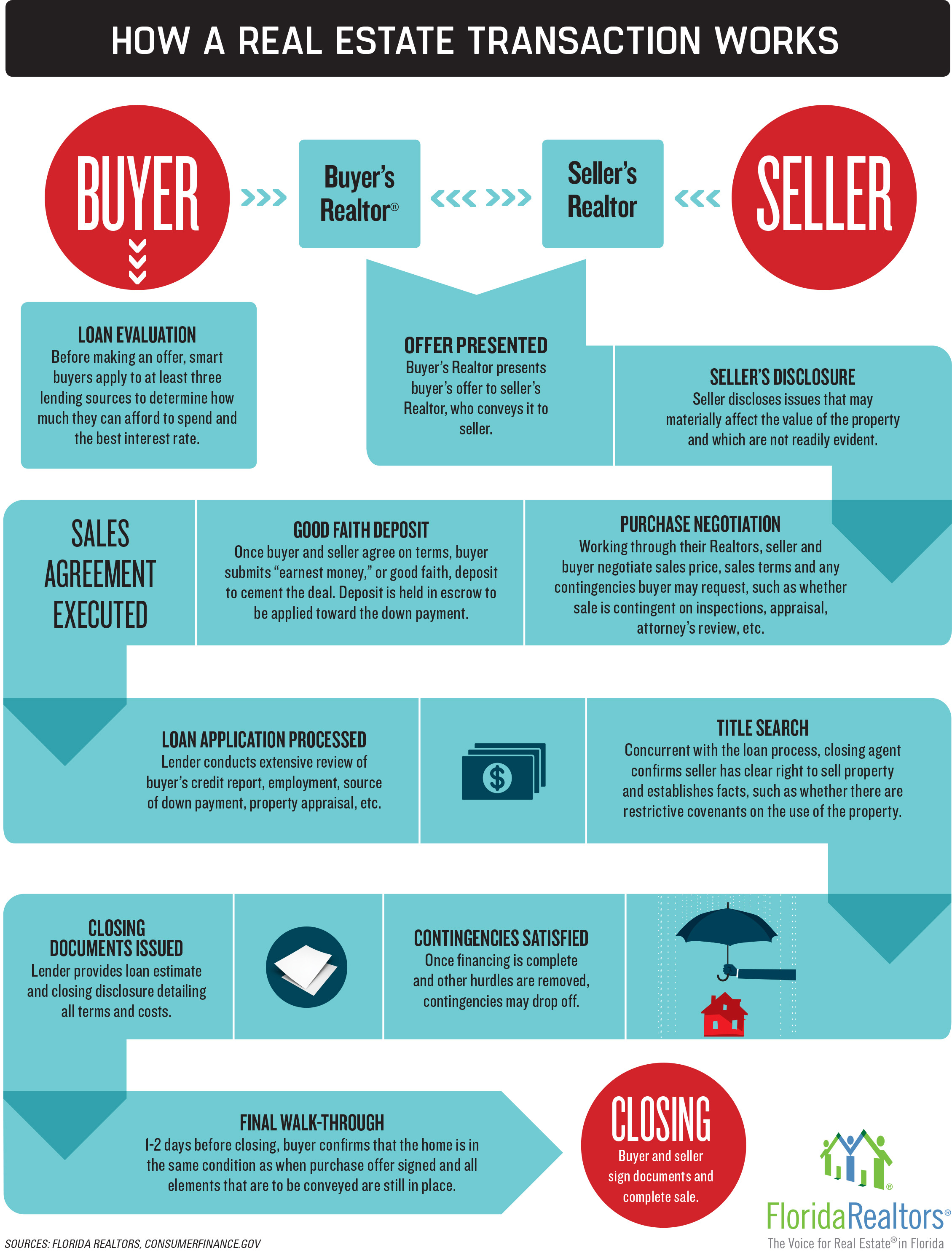 HOW DOES THE HOME BUYING & SELLING PROCESS WORK?