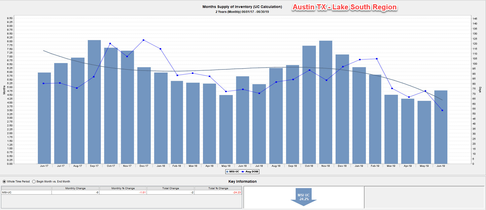 Lakeway Real Estate Inventory