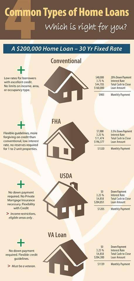 Loan Differences Infographic