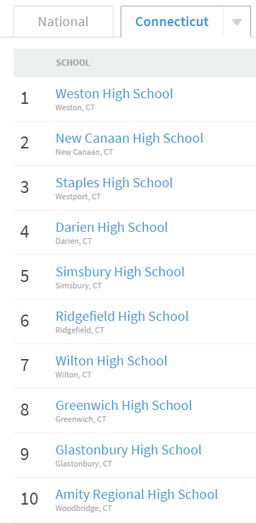 Ct School Ranking