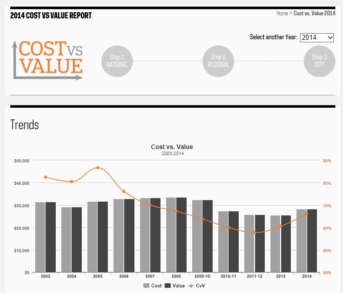 cost vs value 2015 pdf