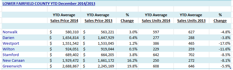 Fairfield County Real Estate Data 2014