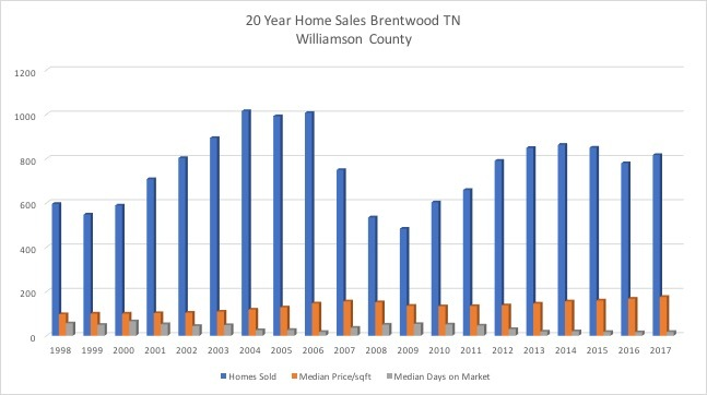 The Blue line records home sales in Brentwood. Years 2003-2006 are record-breaking.