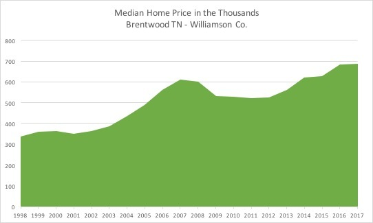 Median home prices for Brentwood TN
