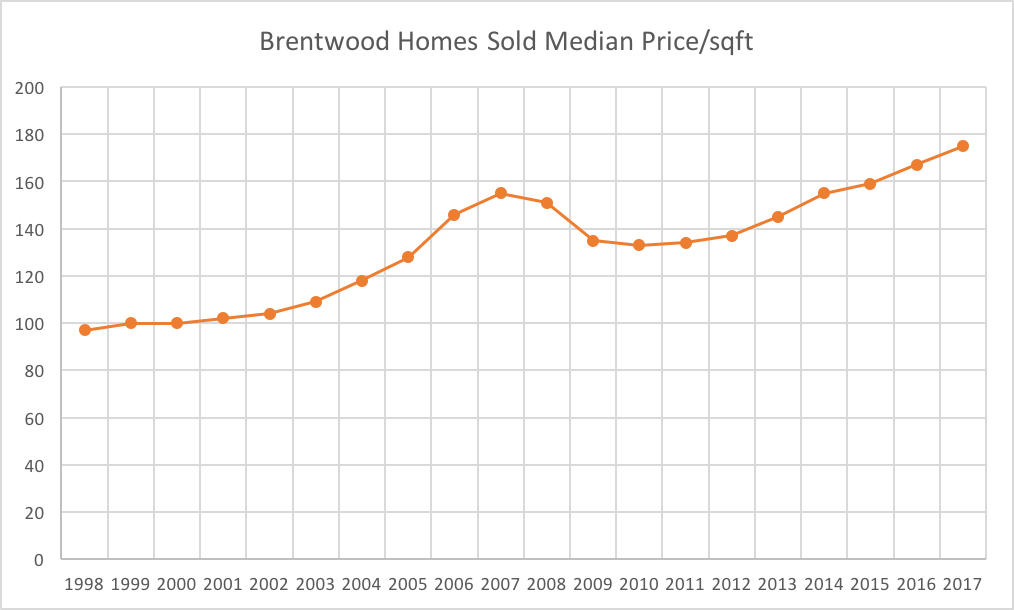 In 20 years, Brentwood real estate home sales are approaching a double in price for median price per square foot.