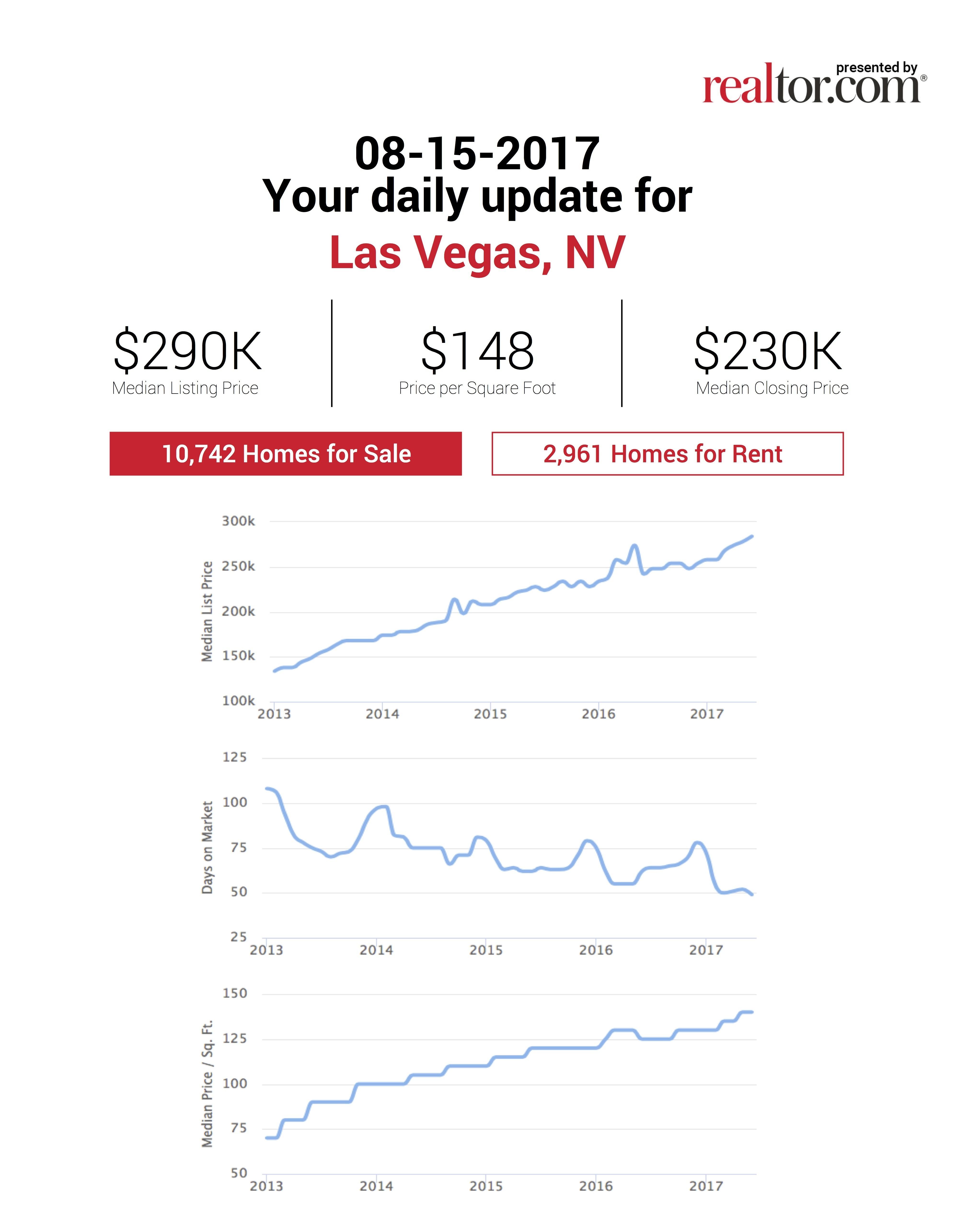 las vegas homes market update august 2017