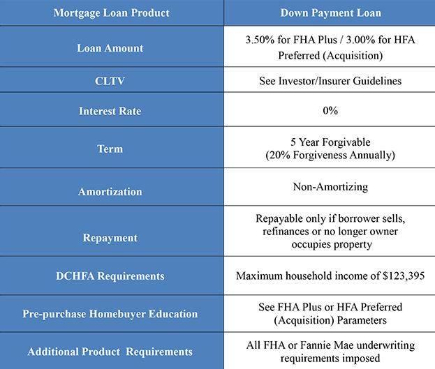 Dmv Real Estate News Advice Agent Best Agent Nova Dc