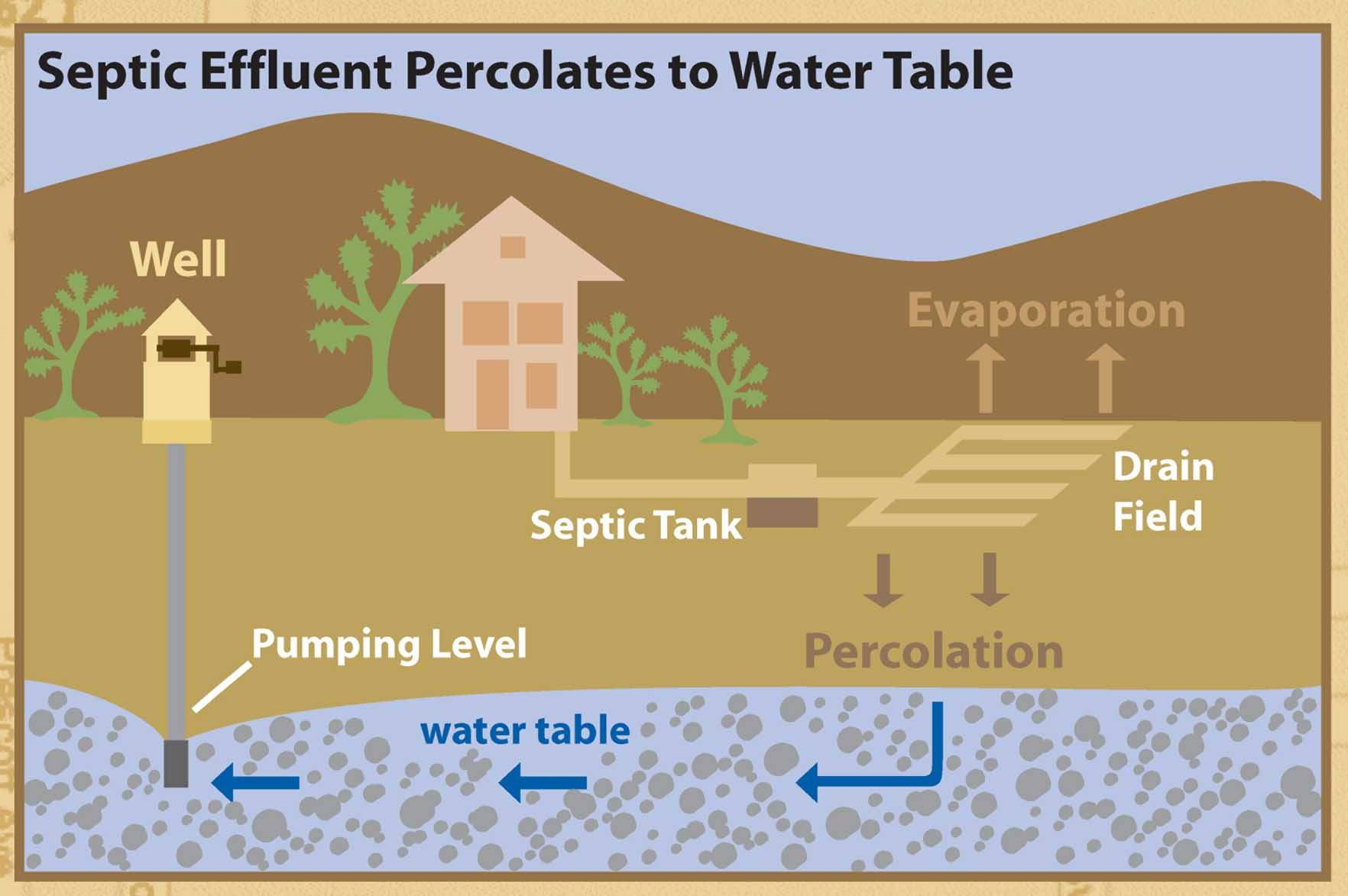 Wells And Septic Systems