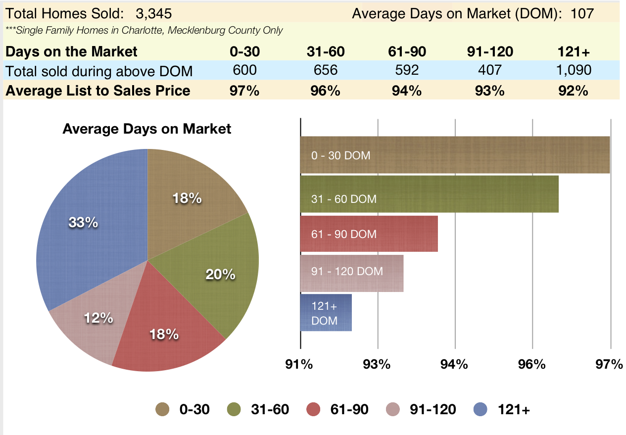 Overpricing vs. days on the market