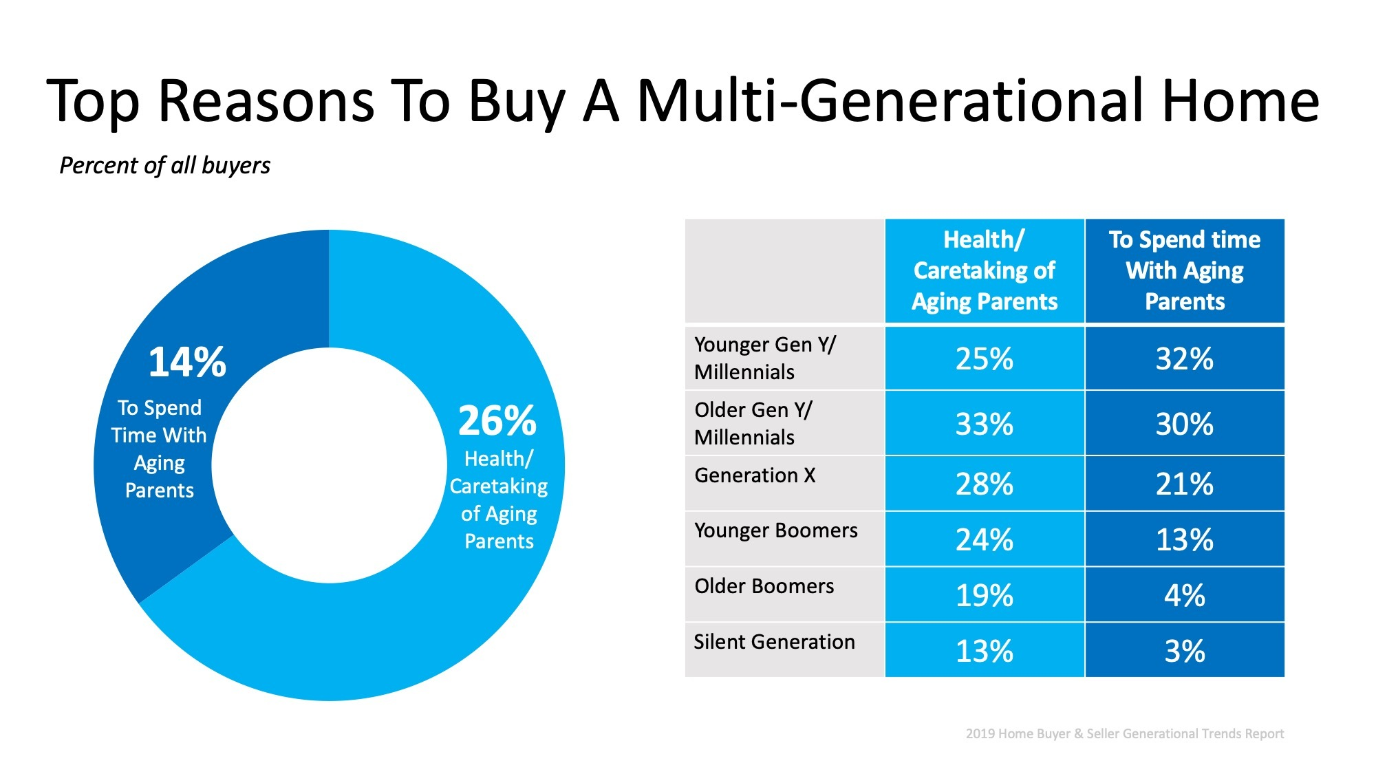 Why Charlotte home buyers buy multi generational homes
