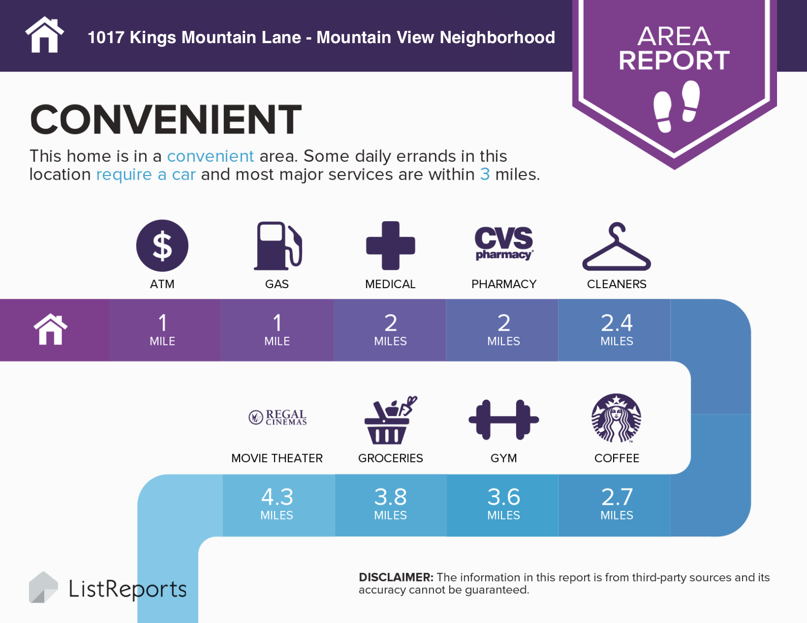 What's nearby 1017 Kings Mountain Lane in Mountain View?