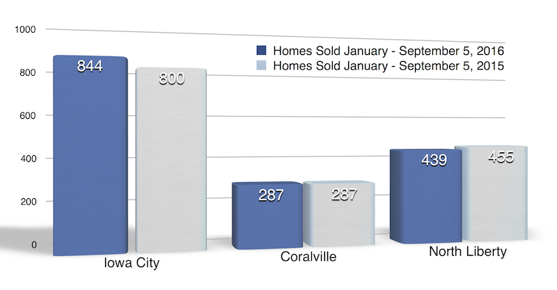 Homes sold in Iowa City, Coralville and North Liberty IA