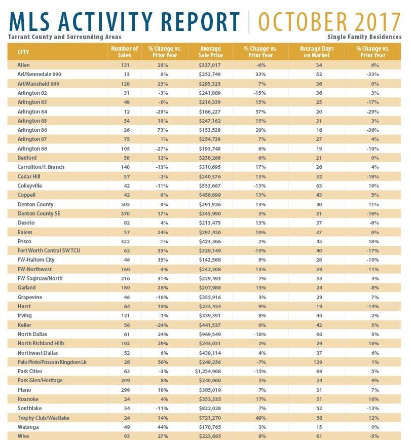 MLS Activity Report October 2017