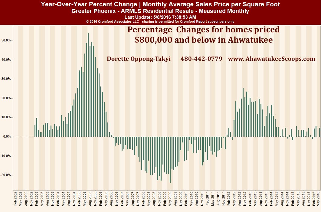 Ahwatukee YOY Change in Sales Price per Sq Ft April 2016
